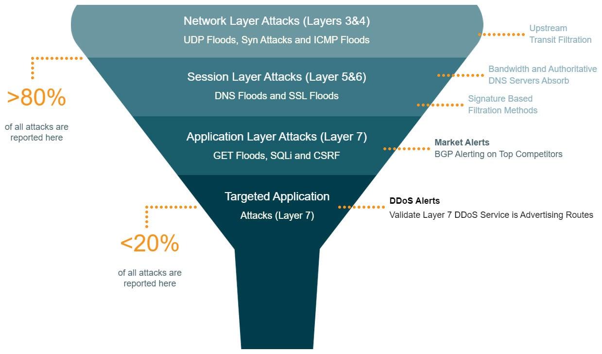 DDoS-AATTACKE